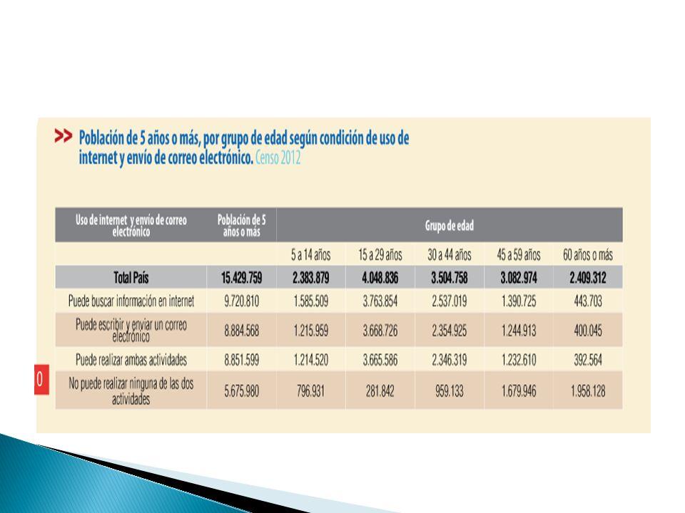 ¿Cuáles son los orígenes de los problemas demográficos que muestra el censo 2012?