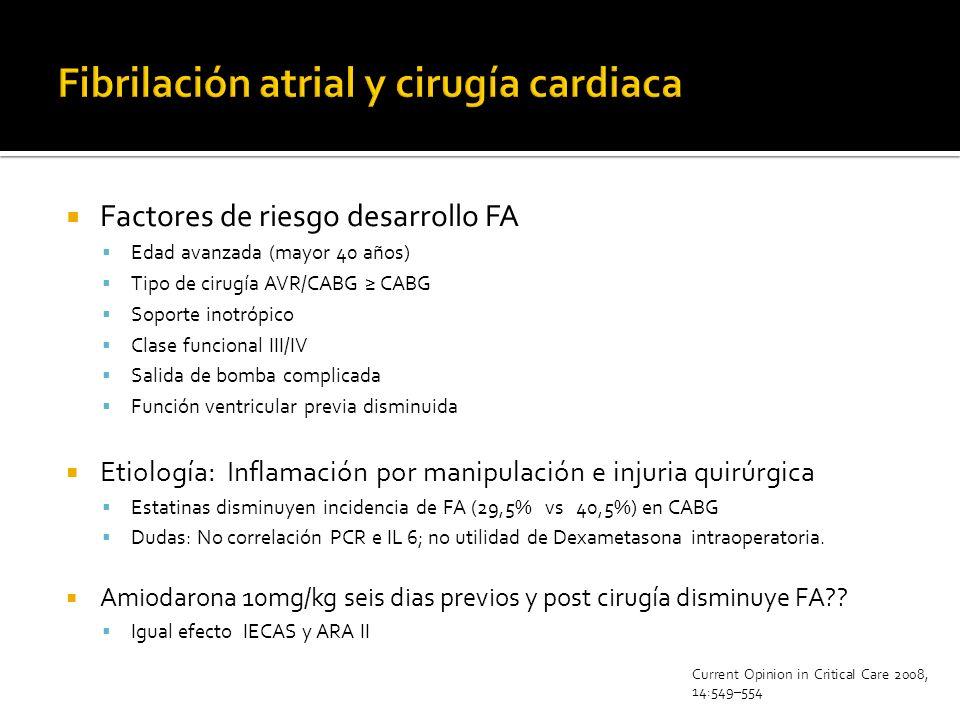 Factores de riesgo desarrollo FA Edad avanzada (mayor 40 años) Tipo de cirugía AVR/CABG CABG Soporte inotrópico Clase funcional III/IV Salida de bomba