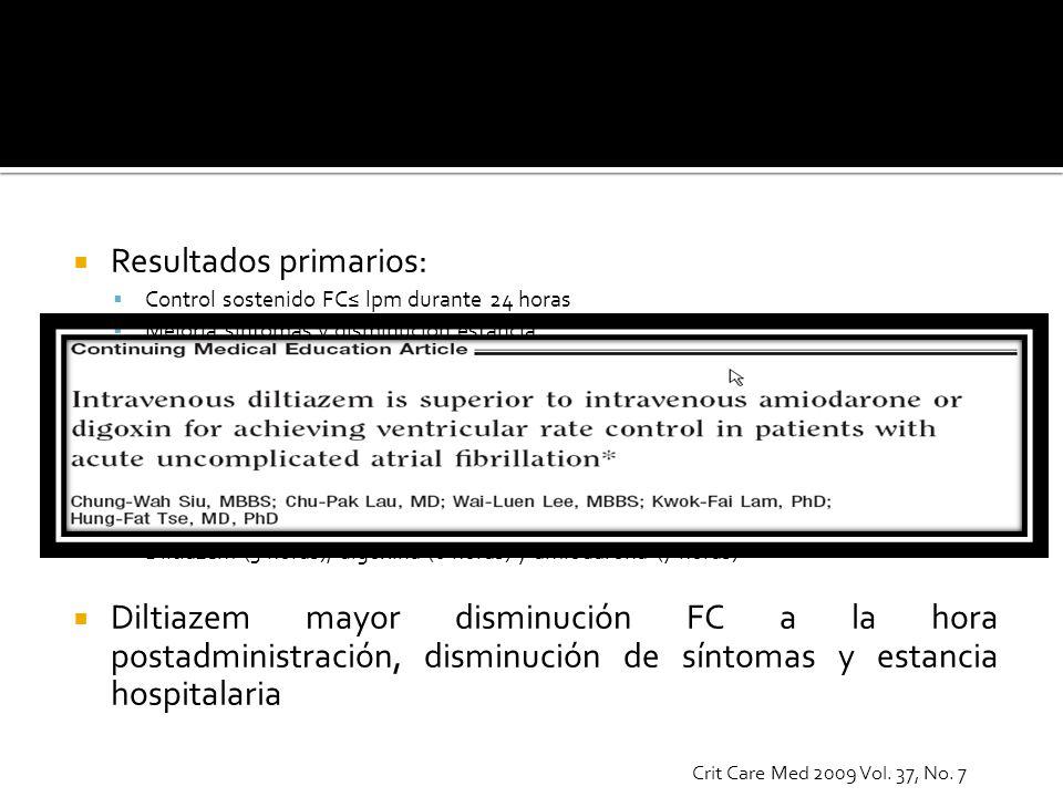 Resultados primarios: Control sostenido FC lpm durante 24 horas Mejoría sintomas y disminución estancia Control de FC en 79% pacientes Diltiazem 90% p