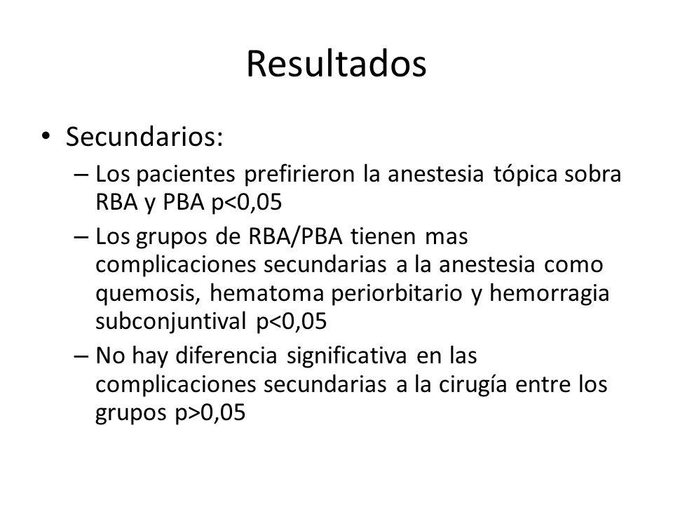 Resultados Secundarios: – Los pacientes prefirieron la anestesia tópica sobra RBA y PBA p<0,05 – Los grupos de RBA/PBA tienen mas complicaciones secun