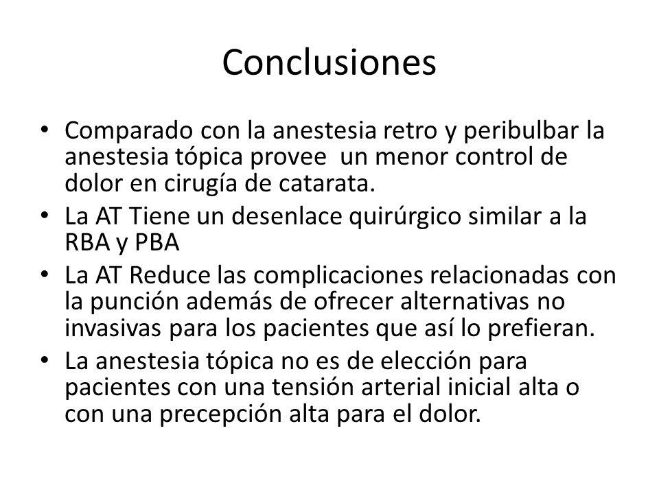Conclusiones Comparado con la anestesia retro y peribulbar la anestesia tópica provee un menor control de dolor en cirugía de catarata. La AT Tiene un