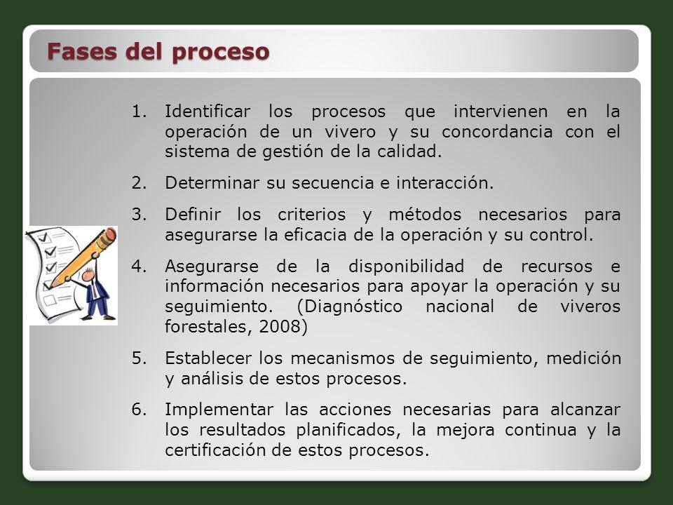 1.Identificar los procesos que intervienen en la operación de un vivero y su concordancia con el sistema de gestión de la calidad. 2.Determinar su sec