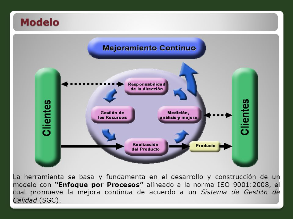 Modelo La herramienta se basa y fundamenta en el desarrollo y construcción de un modelo con Enfoque por Procesos alineado a la norma ISO 9001:2008, el
