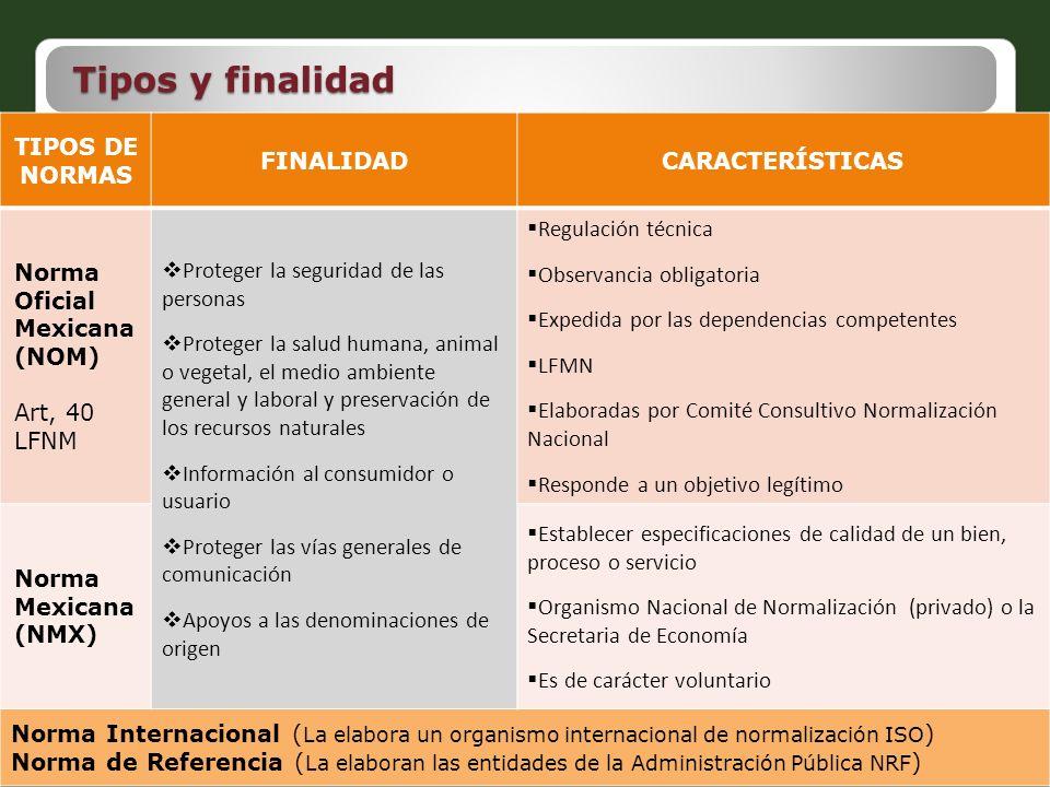 Tipos y finalidad TIPOS DE NORMAS FINALIDADCARACTERÍSTICAS Norma Oficial Mexicana (NOM) Art, 40 LFNM Proteger la seguridad de las personas Proteger la