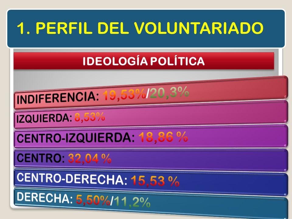 1. PERFIL DEL VOLUNTARIADO IDEOLOGÍA POLÍTICA