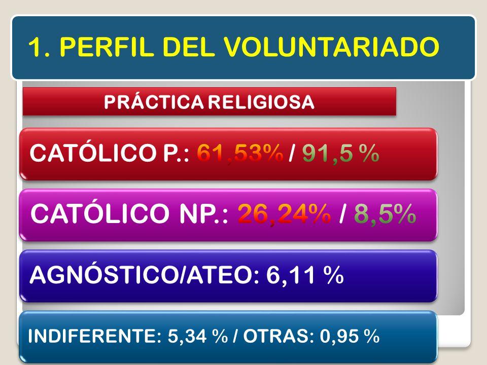 1. PERFIL DEL VOLUNTARIADO PRÁCTICA RELIGIOSA AGNÓSTICO/ATEO: 6,11 % INDIFERENTE: 5,34 % / OTRAS: 0,95 %