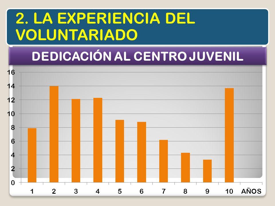 2. LA EXPERIENCIA DEL VOLUNTARIADO DEDICACIÓN AL CENTRO JUVENIL