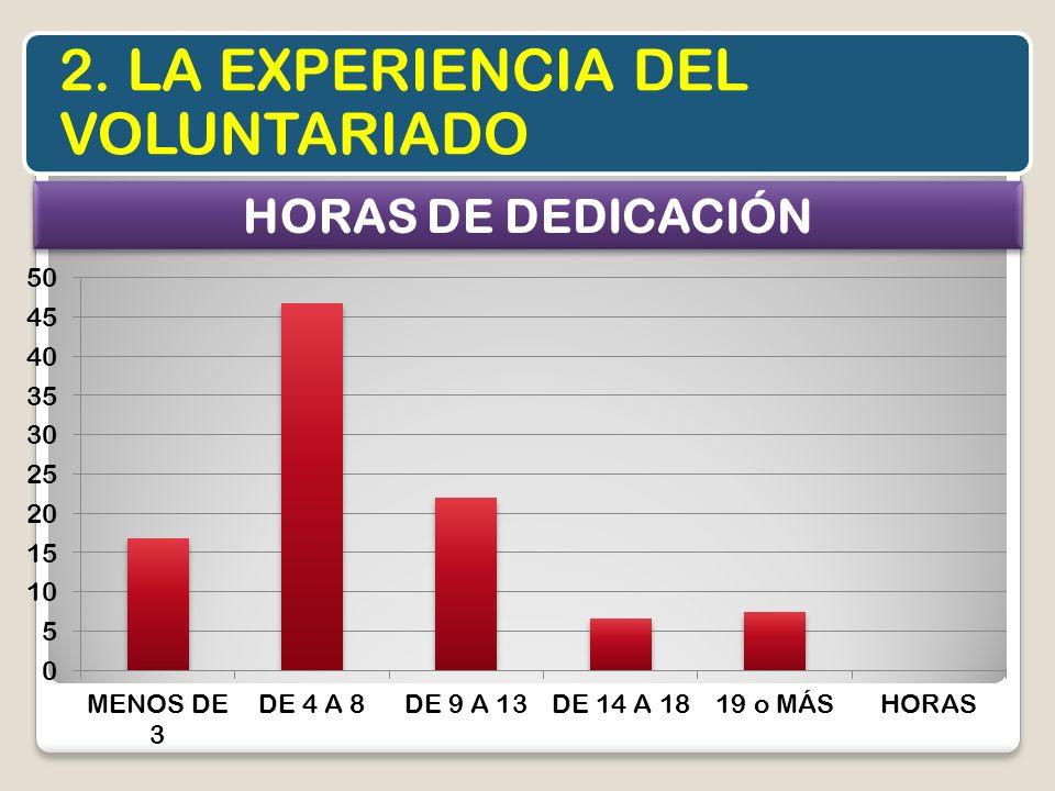 2. LA EXPERIENCIA DEL VOLUNTARIADO HORAS DE DEDICACIÓN
