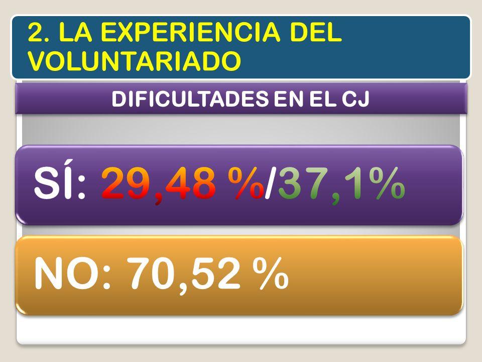 2. LA EXPERIENCIA DEL VOLUNTARIADO DIFICULTADES EN EL CJ NO: 70,52 %
