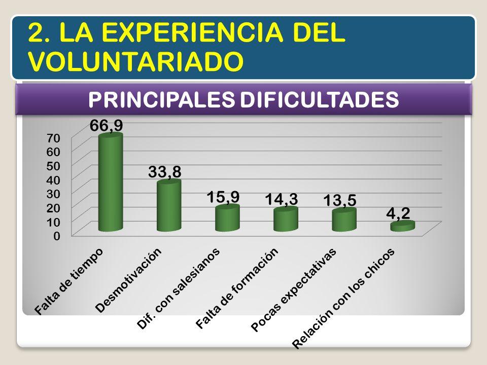 2. LA EXPERIENCIA DEL VOLUNTARIADO PRINCIPALES DIFICULTADES