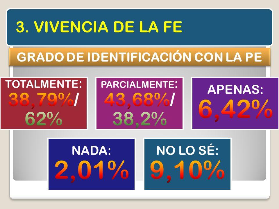 3. VIVENCIA DE LA FE GRADO DE IDENTIFICACIÓN CON LA PE