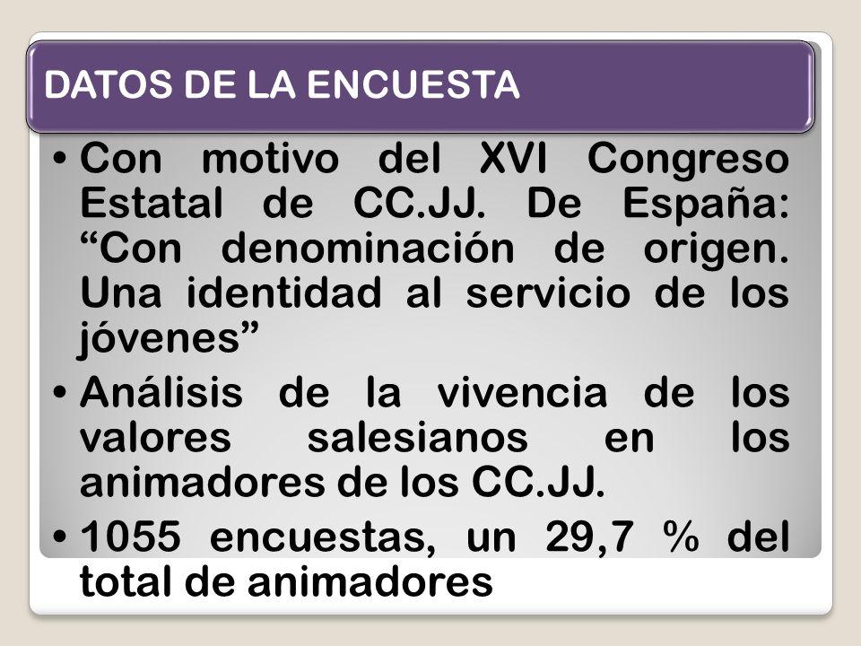 DATOS DE LA ENCUESTA Con motivo del XVI Congreso Estatal de CC.JJ. De España: Con denominación de origen. Una identidad al servicio de los jóvenes Aná