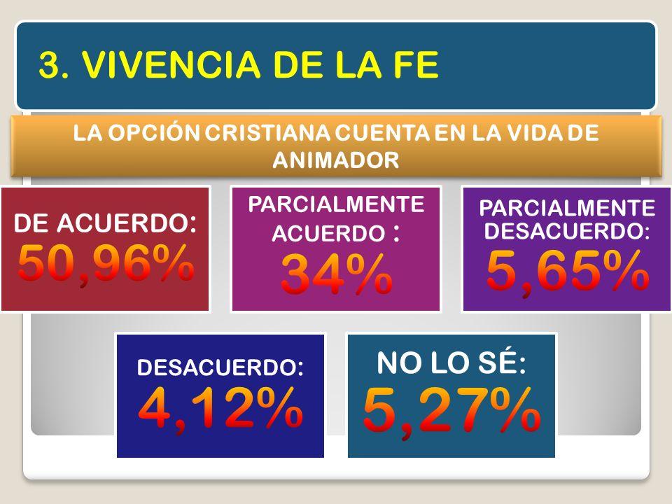 3. VIVENCIA DE LA FE LA OPCIÓN CRISTIANA CUENTA EN LA VIDA DE ANIMADOR