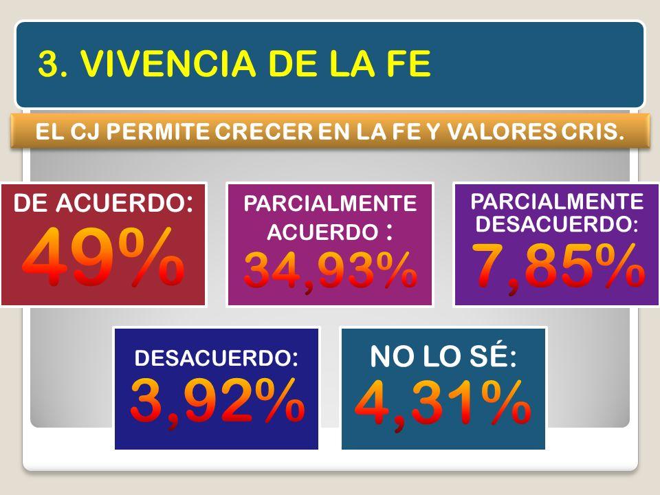 3. VIVENCIA DE LA FE EL CJ PERMITE CRECER EN LA FE Y VALORES CRIS.