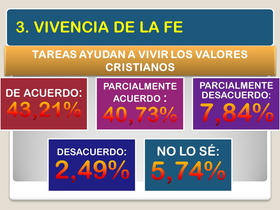 3. VIVENCIA DE LA FE TAREAS AYUDAN A VIVIR LOS VALORES CRISTIANOS