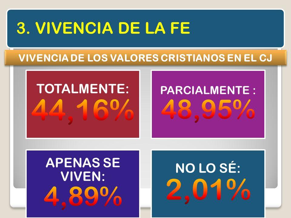 3. VIVENCIA DE LA FE VIVENCIA DE LOS VALORES CRISTIANOS EN EL CJ