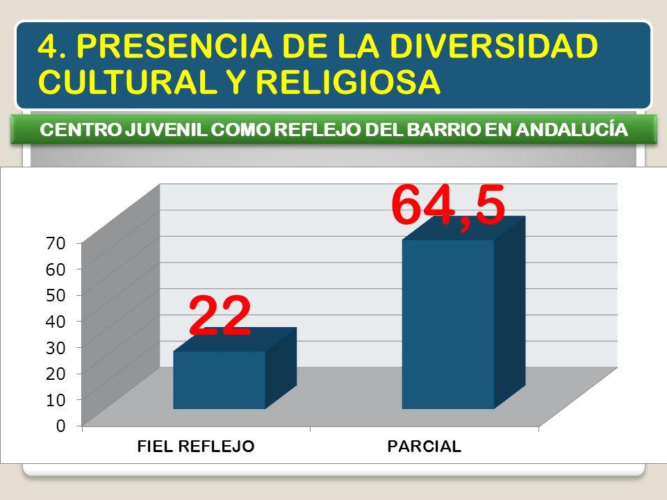 4. PRESENCIA DE LA DIVERSIDAD CULTURAL Y RELIGIOSA CENTRO JUVENIL COMO REFLEJO DEL BARRIO EN ANDALUCÍA