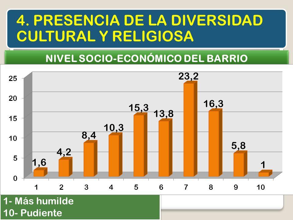 4. PRESENCIA DE LA DIVERSIDAD CULTURAL Y RELIGIOSA NIVEL SOCIO-ECONÓMICO DEL BARRIO 1- Más humilde 10- Pudiente 1- Más humilde 10- Pudiente