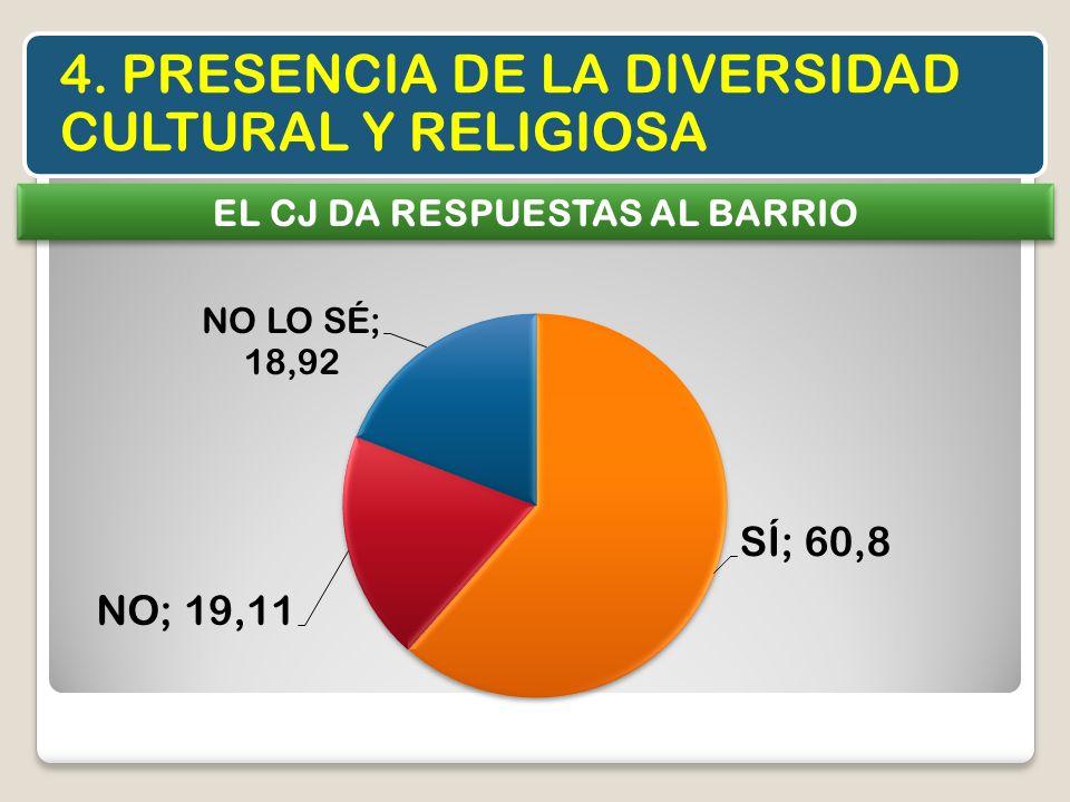 4. PRESENCIA DE LA DIVERSIDAD CULTURAL Y RELIGIOSA EL CJ DA RESPUESTAS AL BARRIO