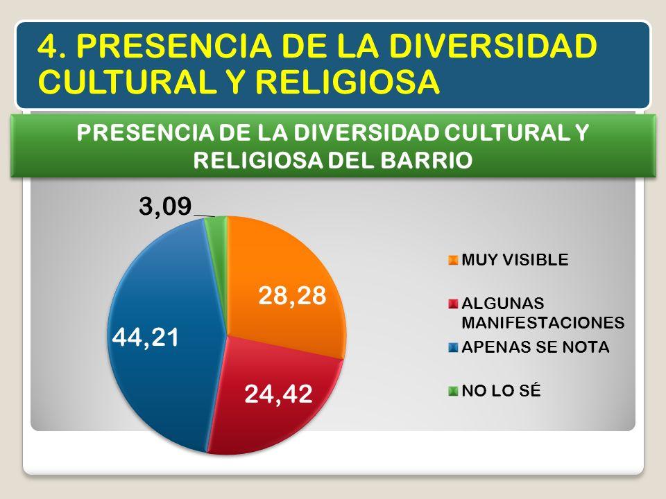 4. PRESENCIA DE LA DIVERSIDAD CULTURAL Y RELIGIOSA PRESENCIA DE LA DIVERSIDAD CULTURAL Y RELIGIOSA DEL BARRIO
