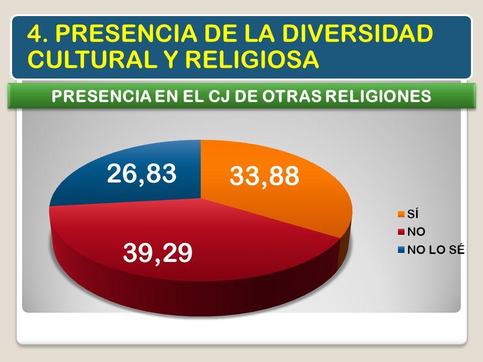 4. PRESENCIA DE LA DIVERSIDAD CULTURAL Y RELIGIOSA PRESENCIA EN EL CJ DE OTRAS RELIGIONES
