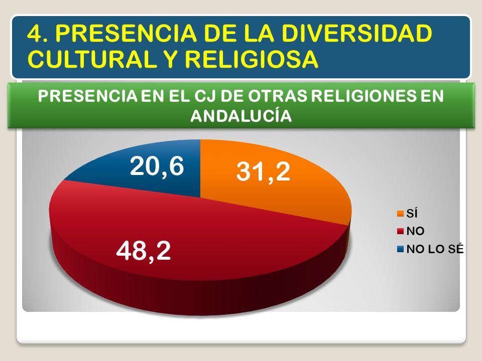 4. PRESENCIA DE LA DIVERSIDAD CULTURAL Y RELIGIOSA PRESENCIA EN EL CJ DE OTRAS RELIGIONES EN ANDALUCÍA