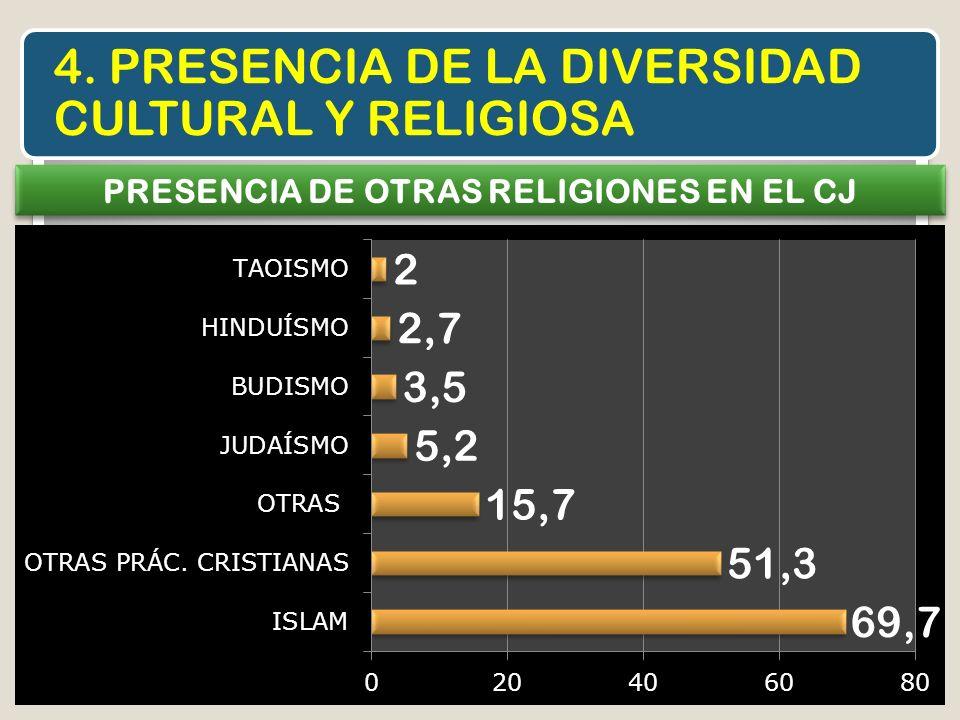 4. PRESENCIA DE LA DIVERSIDAD CULTURAL Y RELIGIOSA PRESENCIA DE OTRAS RELIGIONES EN EL CJ