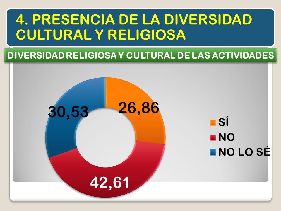 4. PRESENCIA DE LA DIVERSIDAD CULTURAL Y RELIGIOSA DIVERSIDAD RELIGIOSA Y CULTURAL DE LAS ACTIVIDADES