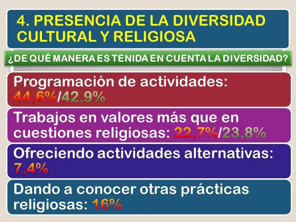 4. PRESENCIA DE LA DIVERSIDAD CULTURAL Y RELIGIOSA ¿DE QUÉ MANERA ES TENIDA EN CUENTA LA DIVERSIDAD?