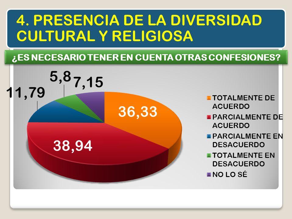 4. PRESENCIA DE LA DIVERSIDAD CULTURAL Y RELIGIOSA ¿ES NECESARIO TENER EN CUENTA OTRAS CONFESIONES?