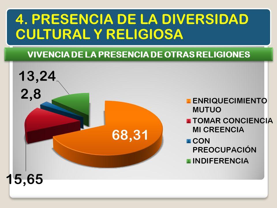 4. PRESENCIA DE LA DIVERSIDAD CULTURAL Y RELIGIOSA VIVENCIA DE LA PRESENCIA DE OTRAS RELIGIONES