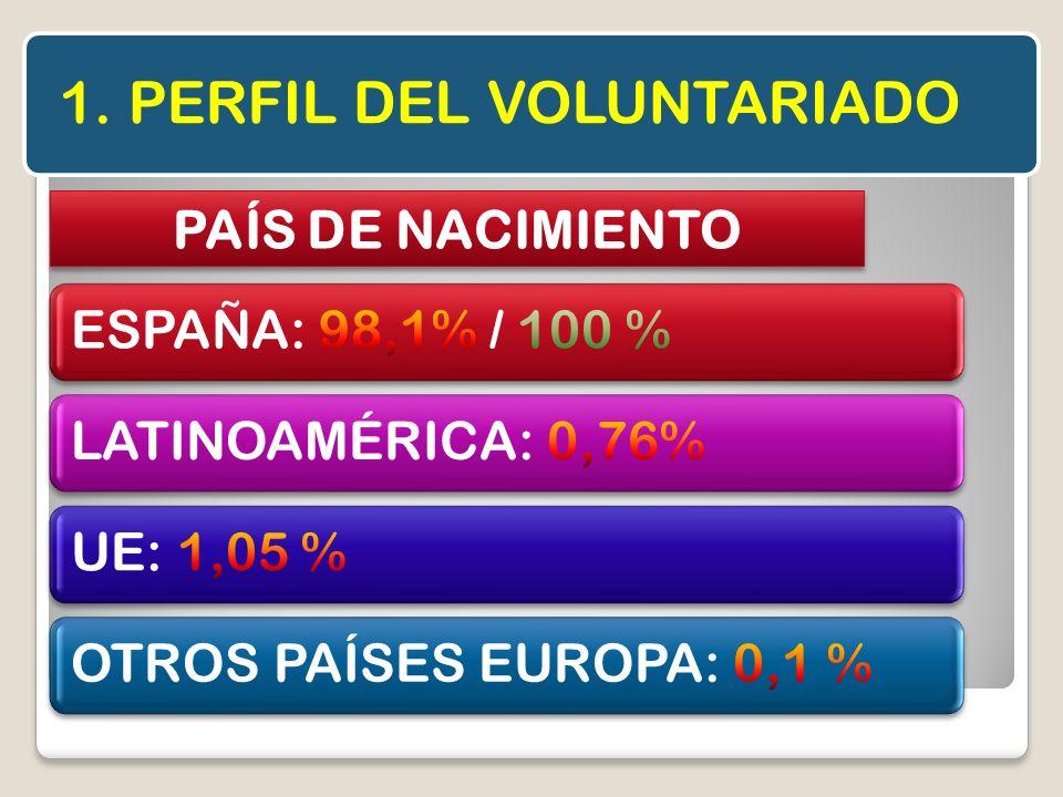 1. PERFIL DEL VOLUNTARIADO PAÍS DE NACIMIENTO