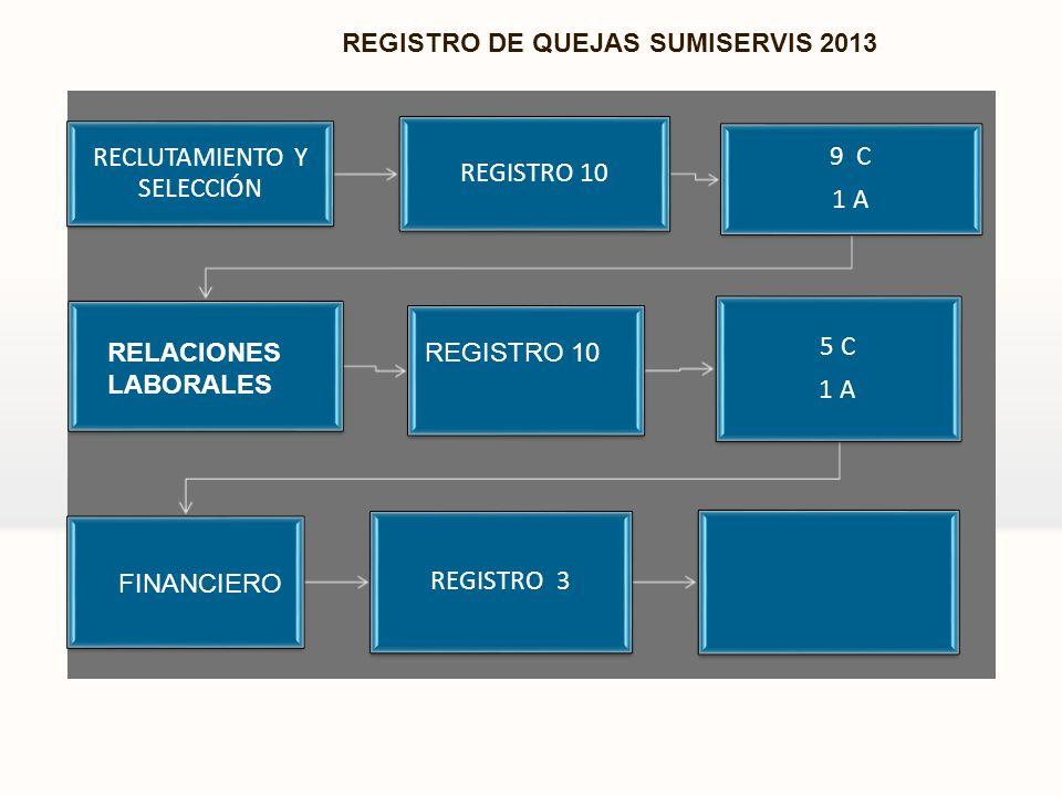 RECLUTAMIENTO Y SELECCIÓN REGISTRO 10 9 C 1 A 5 C 1 A REGISTRO 3 RELACIONES LABORALES REGISTRO 10 FINANCIERO REGISTRO DE QUEJAS SUMISERVIS 2013