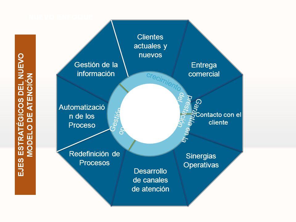 3 Clientes actuales y nuevos Contacto con el cliente Entrega comercial Sinergias Operativas Desarrollo de canales de atención Redefinición de Procesos