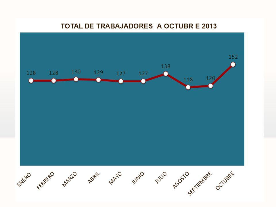 TOTAL DE TRABAJADORES A OCTUBR E 2013