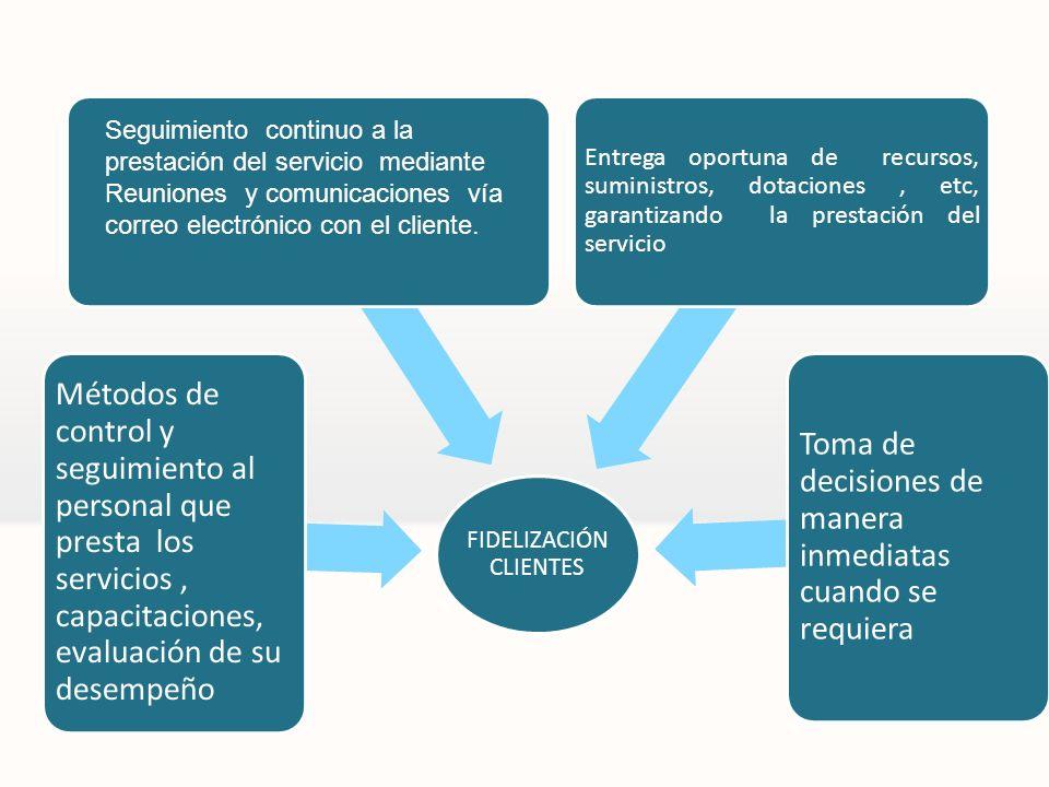 FIDELIZACIÓN CLIENTES Métodos de control y seguimiento al personal que presta los servicios, capacitaciones, evaluación de su desempeño Entrega oportu