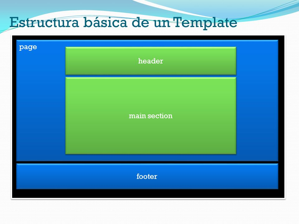 Estructura básica de un Template page header main section footer
