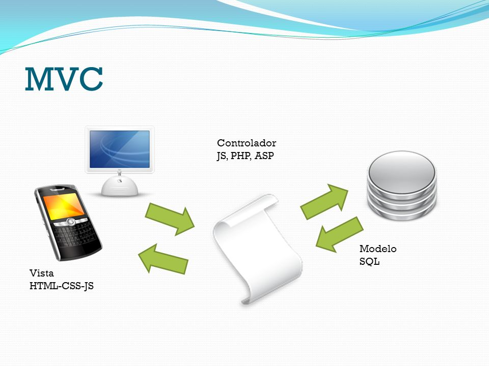 MVC Vista HTML-CSS-JS Modelo SQL Controlador JS, PHP, ASP
