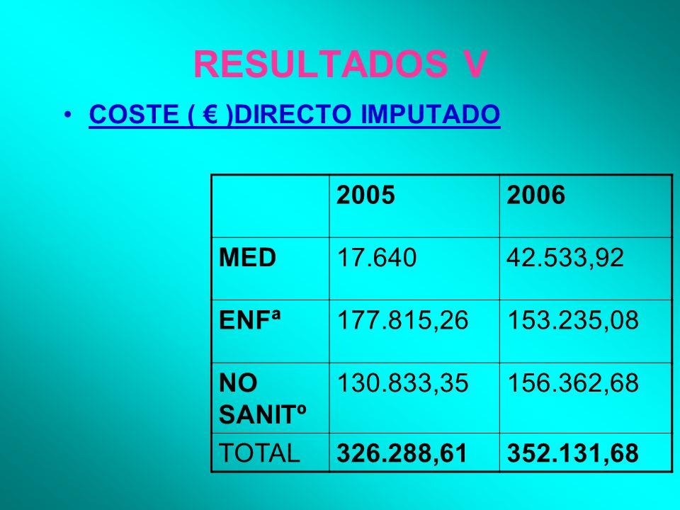 RESULTADOS V COSTE ( )DIRECTO IMPUTADO 20052006 MED17.64042.533,92 ENFª177.815,26153.235,08 NO SANITº 130.833,35156.362,68 TOTAL326.288,61352.131,68