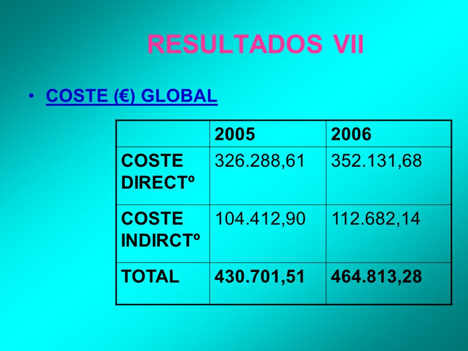 RESULTADOS VII COSTE () GLOBAL 20052006 COSTE DIRECTº 326.288,61352.131,68 COSTE INDIRCTº 104.412,90112.682,14 TOTAL430.701,51464.813,28