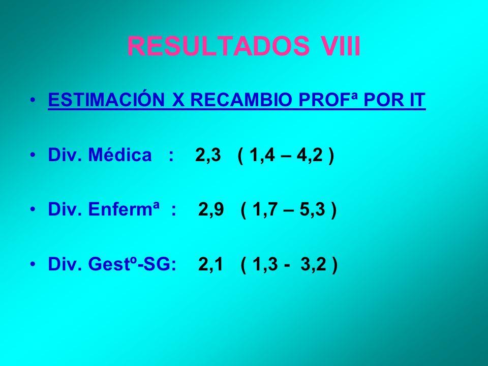 RESULTADOS VIII ESTIMACIÓN X RECAMBIO PROFª POR IT Div. Médica : 2,3 ( 1,4 – 4,2 ) Div. Enfermª : 2,9 ( 1,7 – 5,3 ) Div. Gestº-SG: 2,1 ( 1,3 - 3,2 )