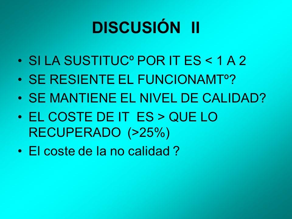 DISCUSIÓN II SI LA SUSTITUCº POR IT ES < 1 A 2 SE RESIENTE EL FUNCIONAMTº.