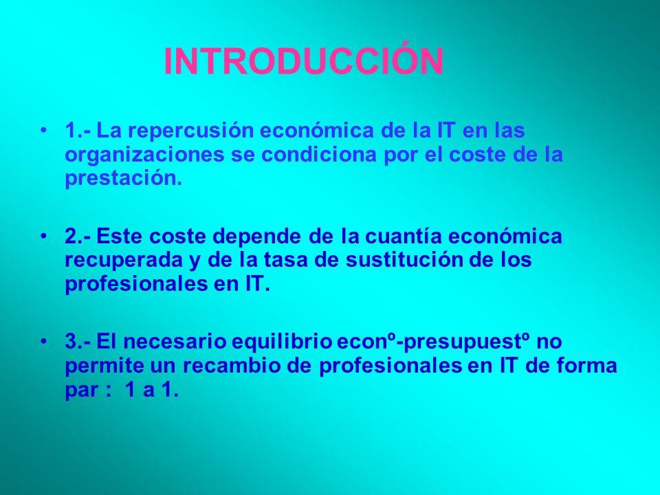 INTRODUCCIÓN 1.- La repercusión económica de la IT en las organizaciones se condiciona por el coste de la prestación. 2.- Este coste depende de la cua