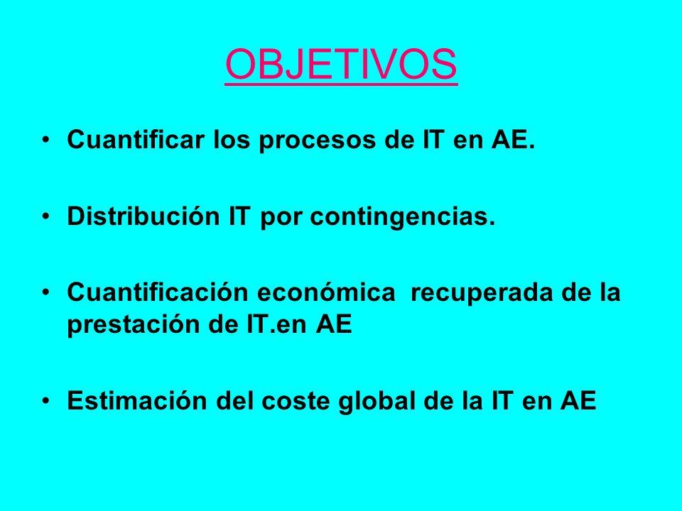 OBJETIVOS Cuantificar los procesos de IT en AE. Distribución IT por contingencias. Cuantificación económica recuperada de la prestación de IT.en AE Es