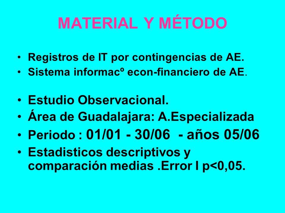 MATERIAL Y MÉTODO Registros de IT por contingencias de AE. Sistema informacº econ-financiero de AE. Estudio Observacional. Área de Guadalajara: A.Espe
