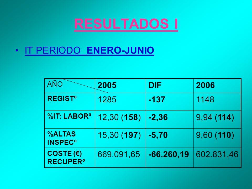 RESULTADOS I IT PERIODO ENERO-JUNIO AÑO 2005DIF2006 REGISTº 1285-1371148 %IT: LABORª 12,30 (158)-2,369,94 (114) %ALTAS INSPECº 15,30 (197)-5,709,60 (1