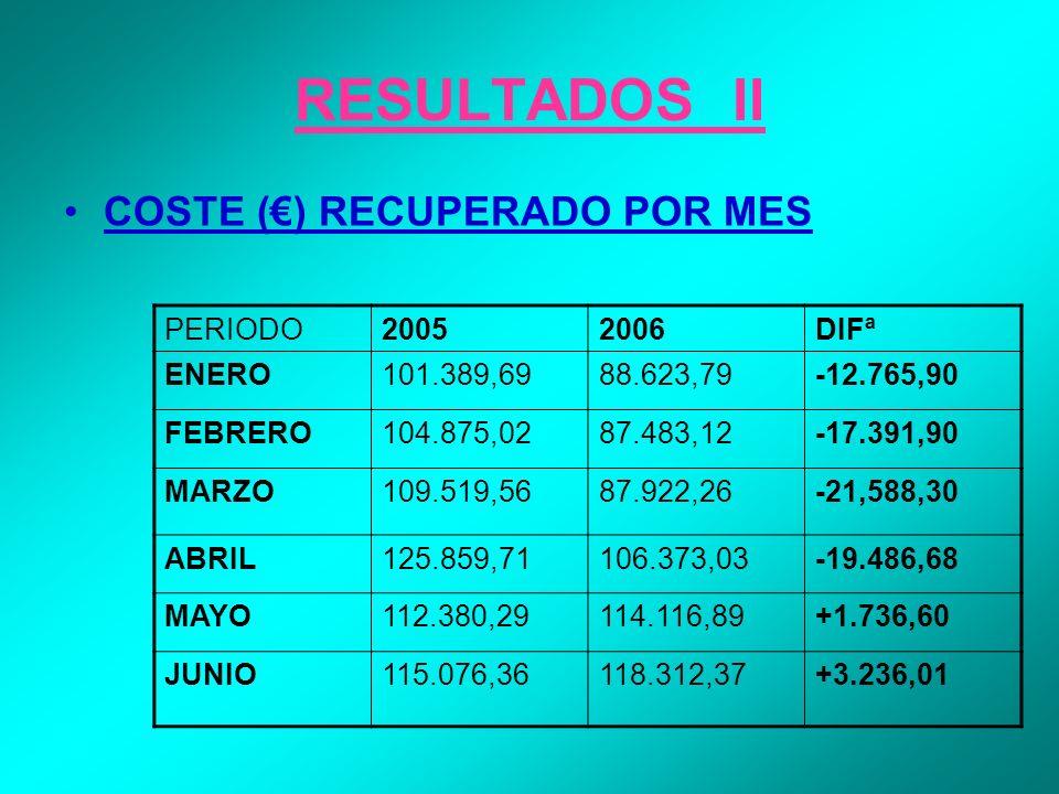 RESULTADOS II COSTE () RECUPERADO POR MES PERIODO20052006DIFª ENERO101.389,6988.623,79-12.765,90 FEBRERO104.875,0287.483,12-17.391,90 MARZO109.519,568