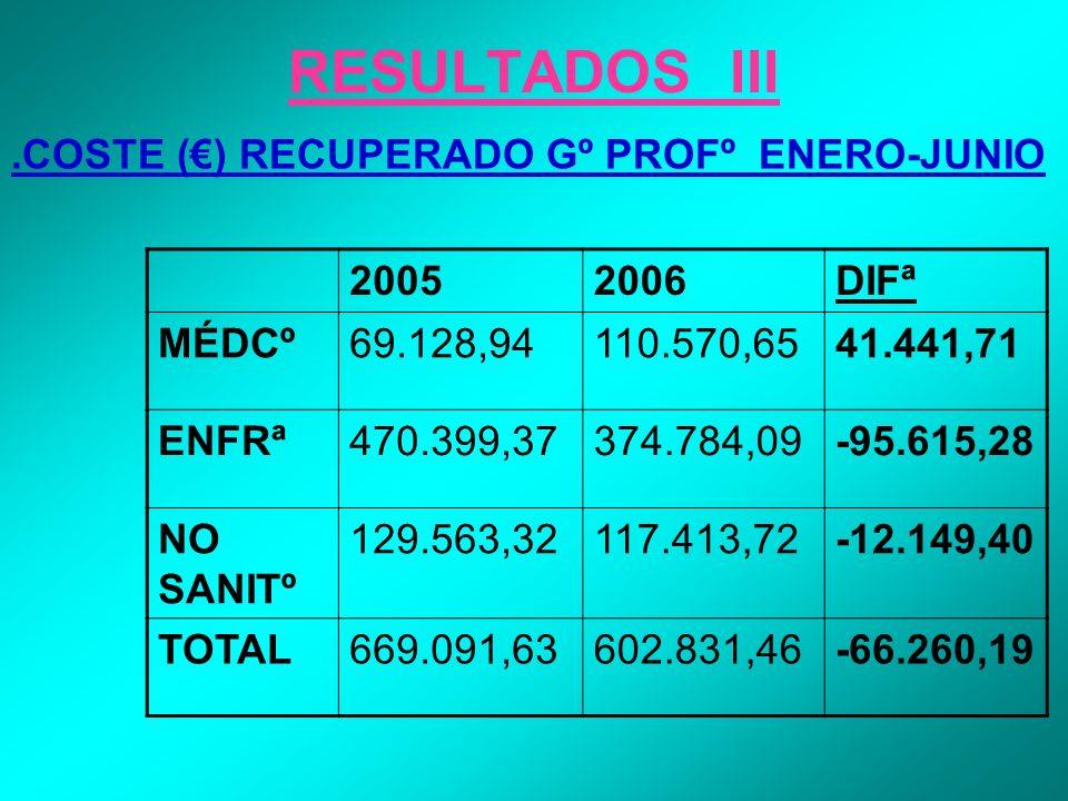 RESULTADOS III.COSTE () RECUPERADO Gº PROFº ENERO-JUNIO 20052006DIFª MÉDCº69.128,94110.570,6541.441,71 ENFRª470.399,37374.784,09-95.615,28 NO SANITº 1