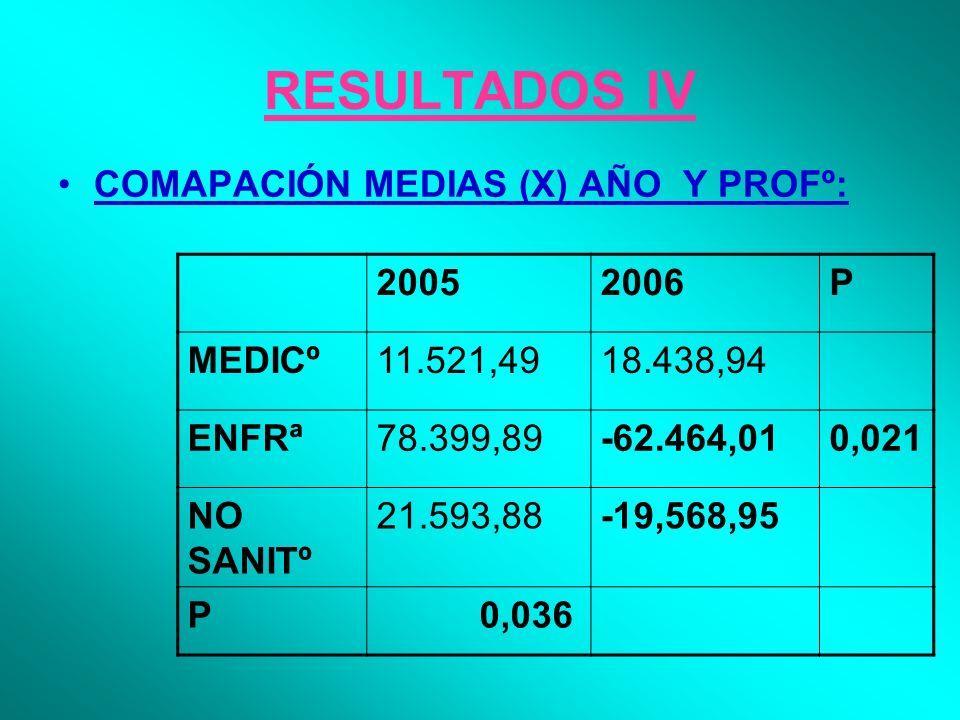 RESULTADOS IV COMAPACIÓN MEDIAS (X) AÑO Y PROFº: 20052006P MEDICº11.521,4918.438,94 ENFRª78.399,89-62.464,010,021 NO SANITº 21.593,88-19,568,95 P 0,036
