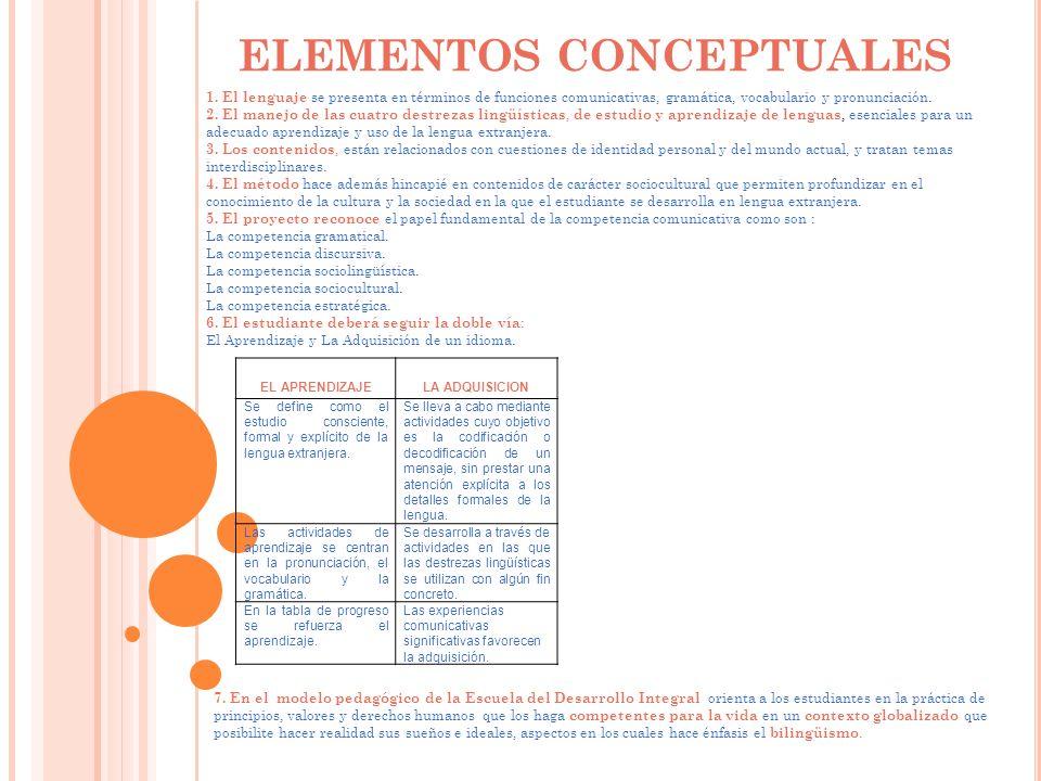 PRINCIPIOS PEDAGÓGICOS La Escuela del Desarrollo Integral, modelo pedagógico de la Institución Educativa Alianza de San Andrés de Sotavento – Córdoba